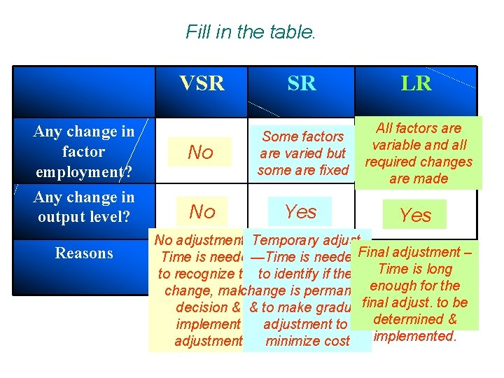 Fill in the table. VSR SR LR Any change in factor employment? No Some