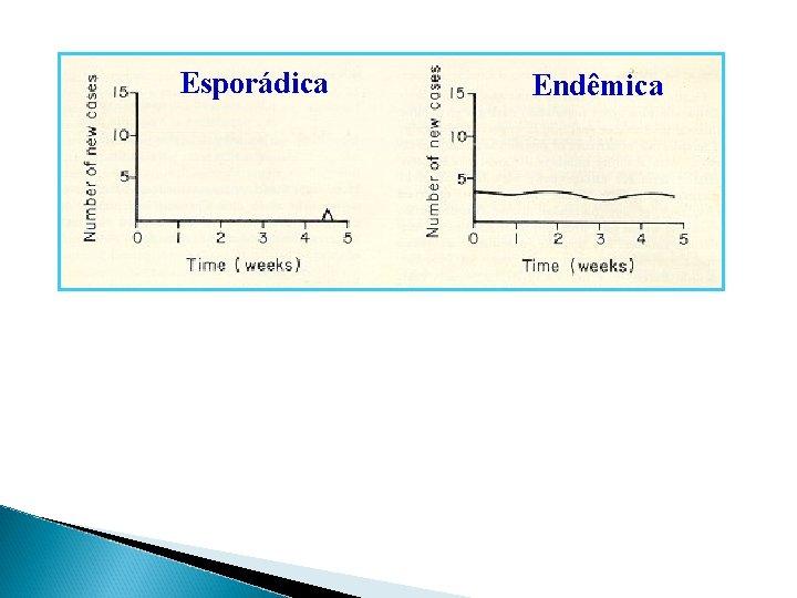 Esporádica Endêmica