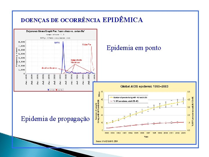DOENÇAS DE OCORRÊNCIA EPIDÊMICA Epidemia em ponto Epidemia de propagação
