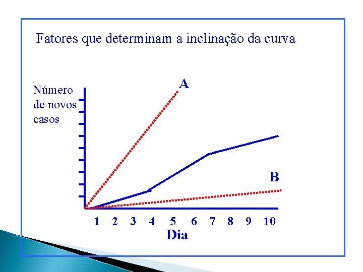 Fatores que determinam a inclinação da curva A Número de novos casos B 1
