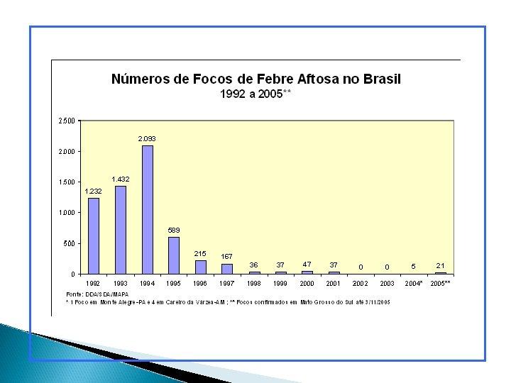 HANTAVIROSE (Brasil, 1993 -2001)