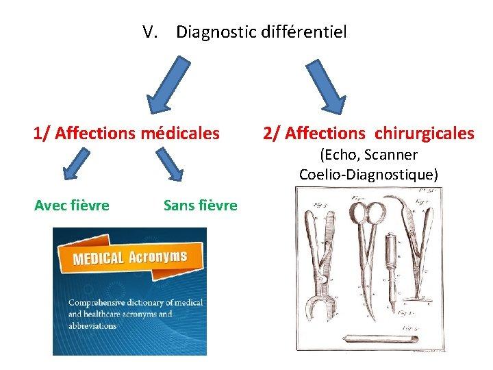 V. Diagnostic différentiel 1/ Affections médicales Avec fièvre Sans fièvre 2/ Affections chirurgicales (Echo,