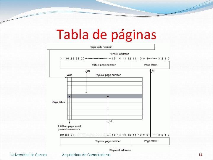 Tabla de páginas Universidad de Sonora Arquitectura de Computadoras 14