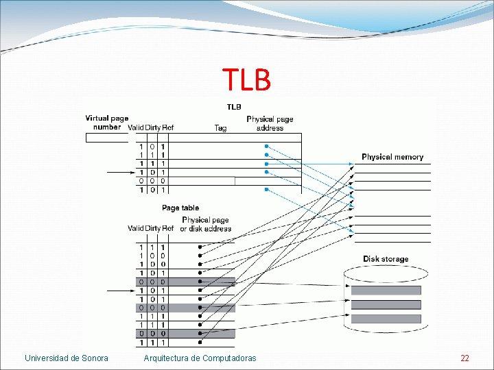 TLB Universidad de Sonora Arquitectura de Computadoras 22