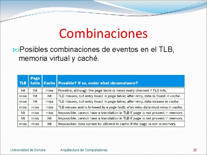 Combinaciones Posibles combinaciones de eventos en el TLB, memoria virtual y caché. Universidad de