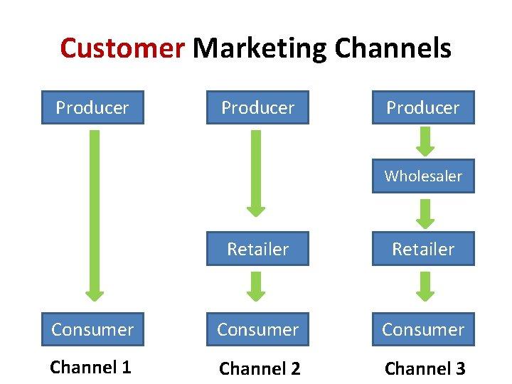 Customer Marketing Channels Producer Wholesaler Retailer Consumer Channel 1 Channel 2 Channel 3