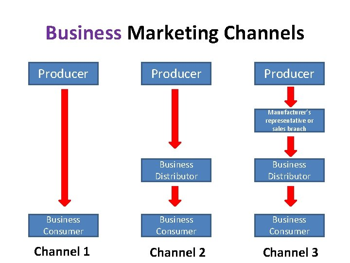 Business Marketing Channels Producer Manufacturer's representative or sales branch Business Distributor Business Consumer Channel