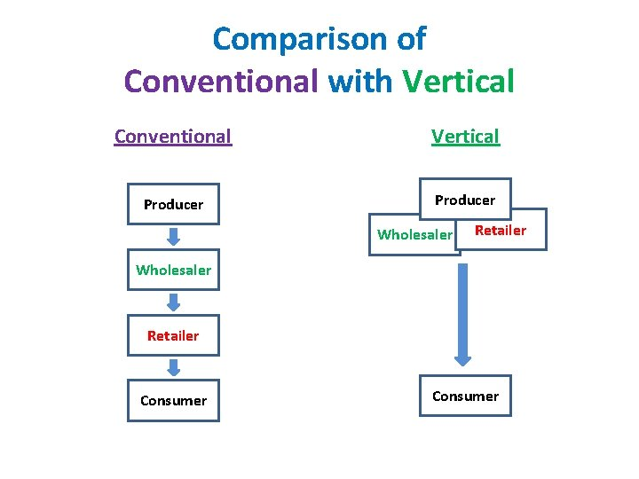 Comparison of Conventional with Vertical Conventional Vertical Producer Wholesaler Retailer Consumer