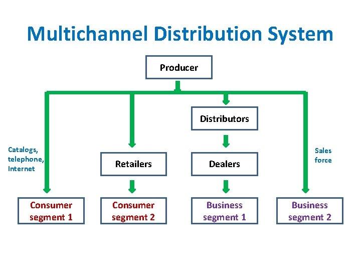 Multichannel Distribution System Producer Distributors Catalogs, telephone, Internet Consumer segment 1 Retailers Dealers Consumer