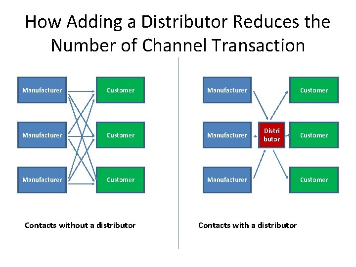 How Adding a Distributor Reduces the Number of Channel Transaction Manufacturer Customer Manufacturer Contacts