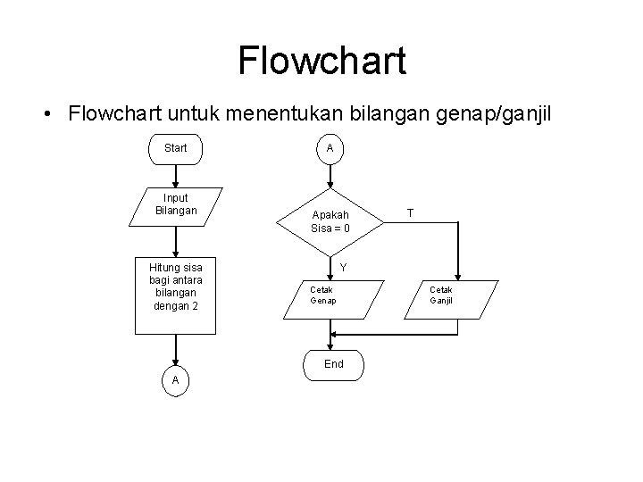 Flowchart • Flowchart untuk menentukan bilangan genap/ganjil Start Input Bilangan Hitung sisa bagi antara