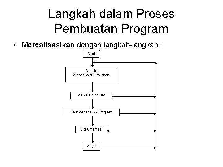 Langkah dalam Proses Pembuatan Program • Merealisasikan dengan langkah-langkah : Start Desain Algoritma &