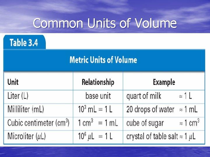 Common Units of Volume