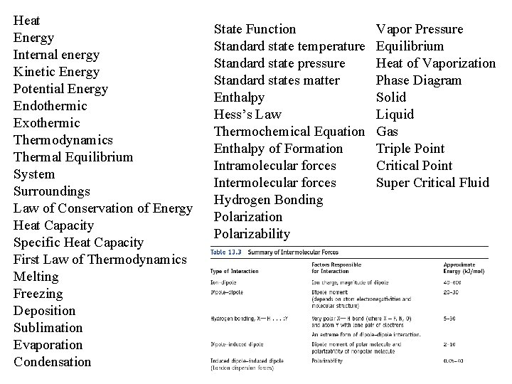 Heat Energy Internal energy Kinetic Energy Potential Energy Endothermic Exothermic Thermodynamics Thermal Equilibrium System