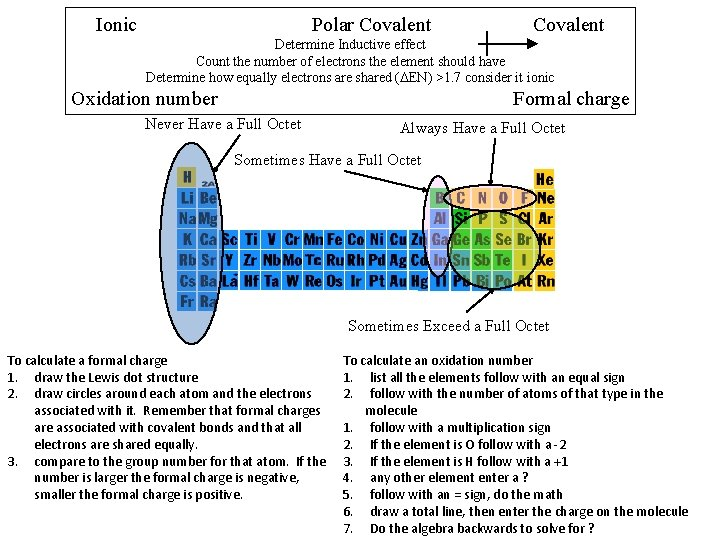 Ionic Polar Covalent Determine Inductive effect Count the number of electrons the element should