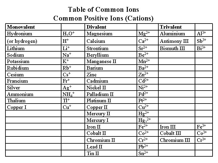 Table of Common Ions Common Positive Ions (Cations) Monovalent Hydronium (or hydrogen) Lithium Sodium