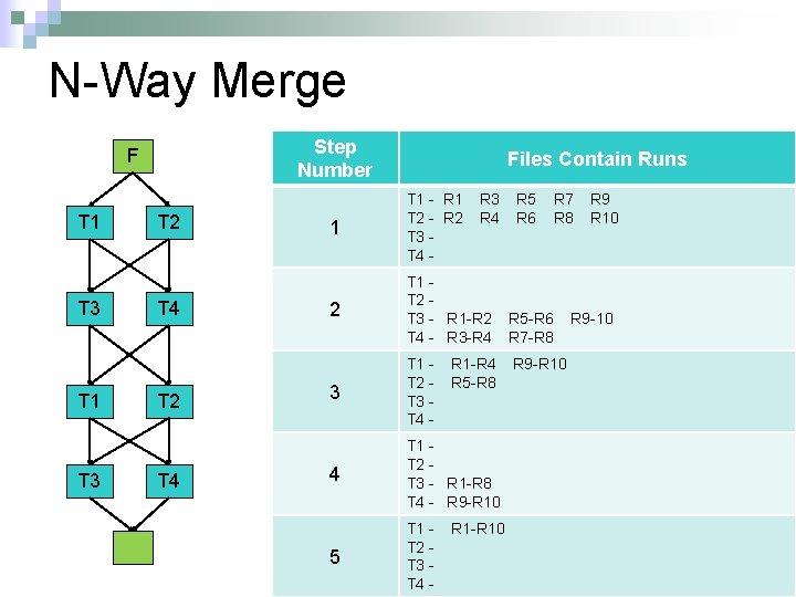 N-Way Merge Step Number F T 1 T 3 T 2 T 4 Files