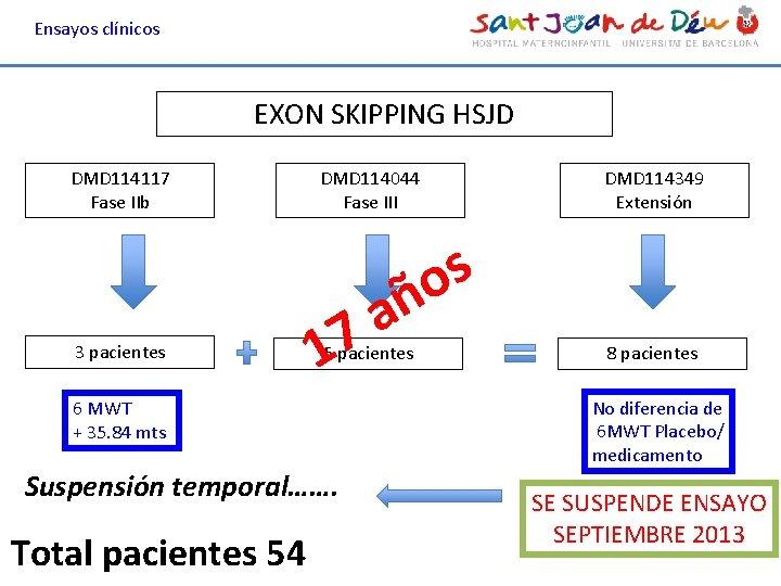 Ensayos clínicos EXON SKIPPING HSJD DMD 114117 Fase IIb 3 pacientes DMD 114044 Fase