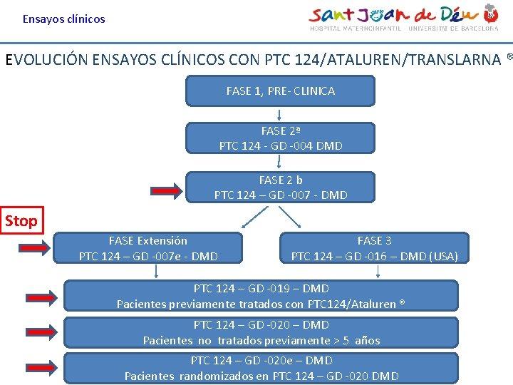 Ensayos clínicos EVOLUCIÓN ENSAYOS CLÍNICOS CON PTC 124/ATALUREN/TRANSLARNA ® FASE 1, PRE- CLINICA FASE