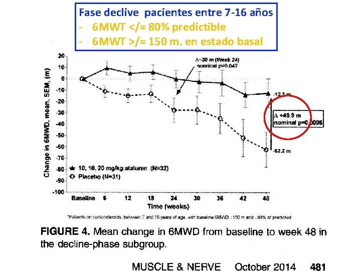 Fase declive pacientes entre 7 -16 años - 6 MWT </= 80% predictible -