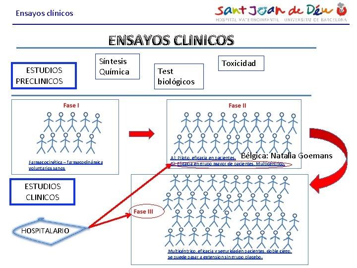 Ensayos clínicos ENSAYOS CLINICOS ESTUDIOS PRECLINICOS Síntesis Química Farmacocinética – farmacodinámica voluntarios sanos Test
