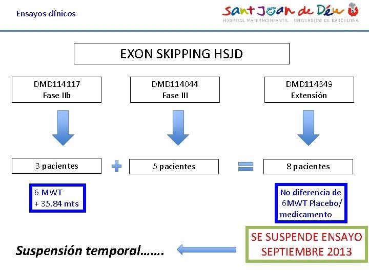 Ensayos clínicos EXON SKIPPING HSJD DMD 114117 Fase IIb DMD 114044 Fase III DMD