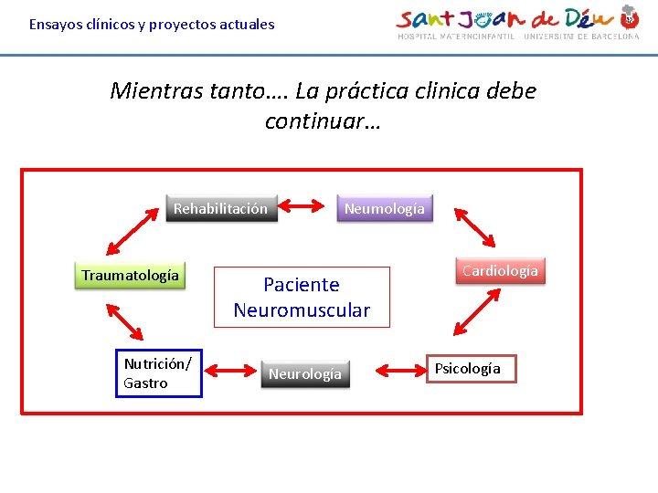 Ensayos clínicos y proyectos actuales Mientras tanto…. La práctica clinica debe continuar… Neumología Rehabilitación