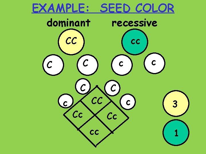 EXAMPLE: SEED COLOR dominant recessive CC cc C C C c c c CC