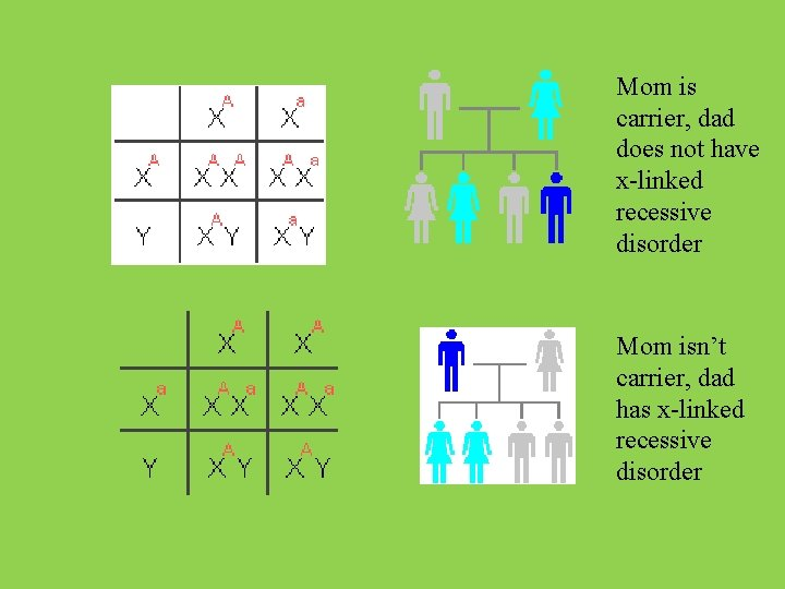 Mom is carrier, dad does not have x-linked recessive disorder Mom isn't carrier, dad