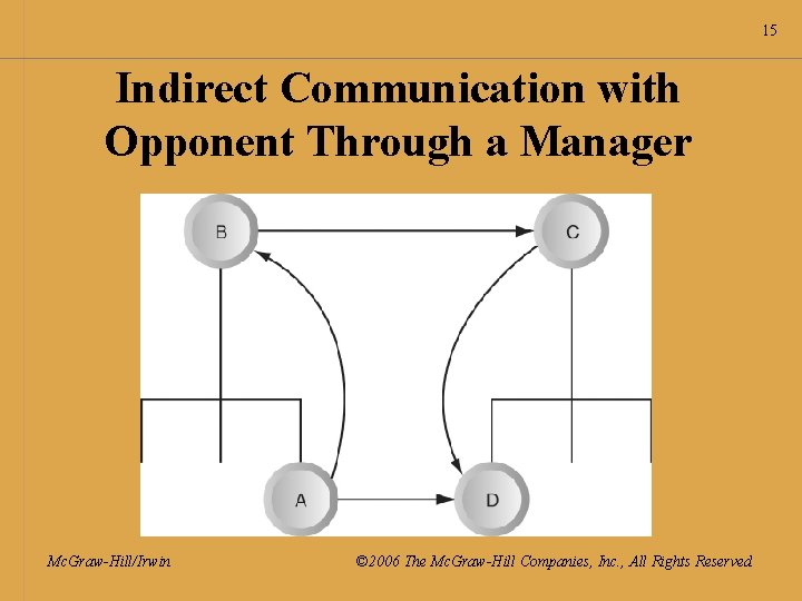 15 Indirect Communication with Opponent Through a Manager Mc. Graw-Hill/Irwin © 2006 The Mc.