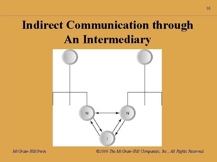 16 Indirect Communication through An Intermediary Mc. Graw-Hill/Irwin © 2006 The Mc. Graw-Hill Companies,
