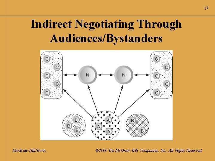 17 Indirect Negotiating Through Audiences/Bystanders Mc. Graw-Hill/Irwin © 2006 The Mc. Graw-Hill Companies, Inc.
