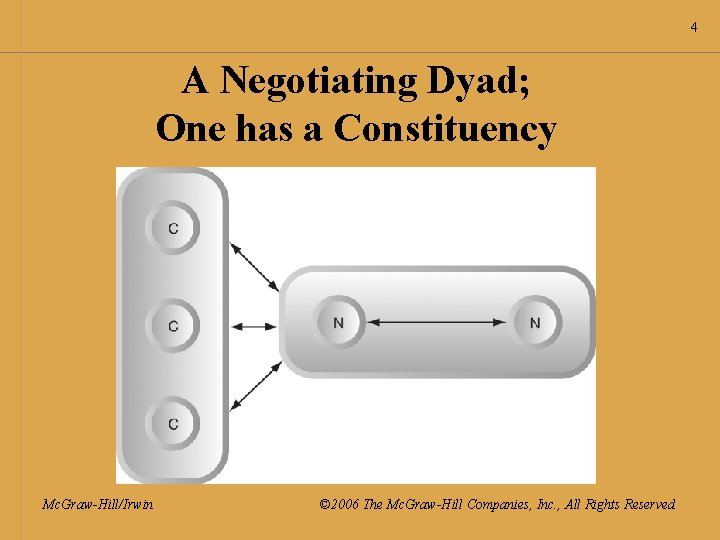 4 A Negotiating Dyad; One has a Constituency Mc. Graw-Hill/Irwin © 2006 The Mc.