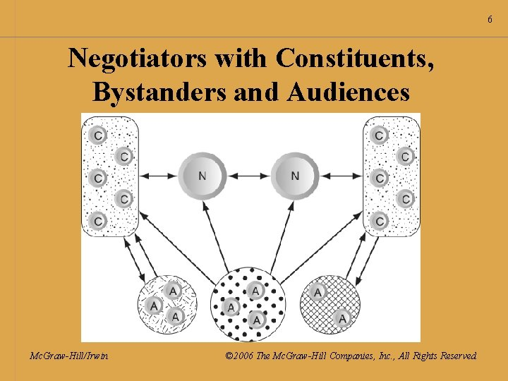 6 Negotiators with Constituents, Bystanders and Audiences Mc. Graw-Hill/Irwin © 2006 The Mc. Graw-Hill