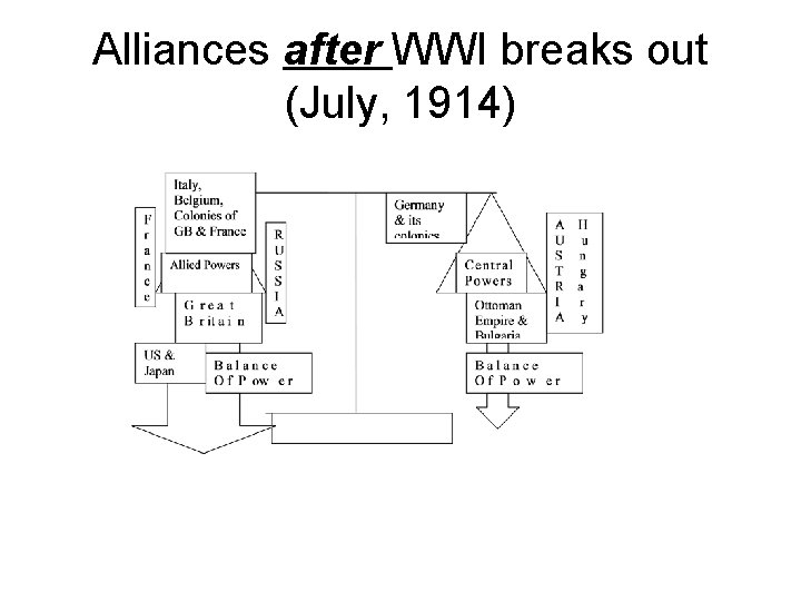 Alliances after WWI breaks out (July, 1914)
