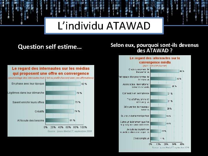 L'individu ATAWAD Question self estime… Selon eux, pourquoi sont-ils devenus des ATAWAD ?