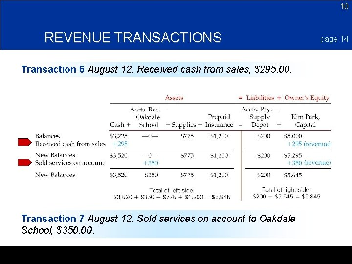10 REVENUE TRANSACTIONS Transaction 6 August 12. Received cash from sales, $295. 00. Transaction