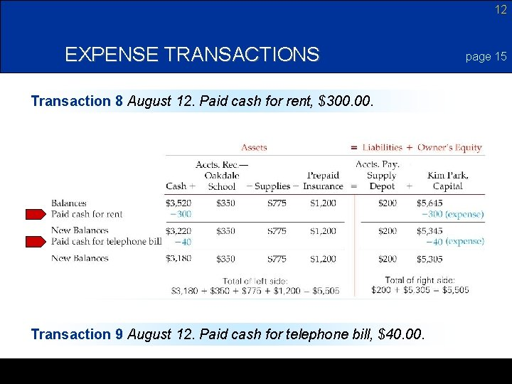 12 EXPENSE TRANSACTIONS Transaction 8 August 12. Paid cash for rent, $300. Transaction 9