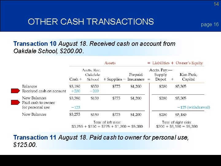 14 OTHER CASH TRANSACTIONS Transaction 10 August 18. Received cash on account from Oakdale