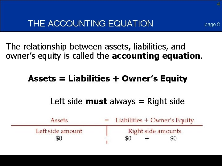 4 THE ACCOUNTING EQUATION The relationship between assets, liabilities, and owner's equity is called