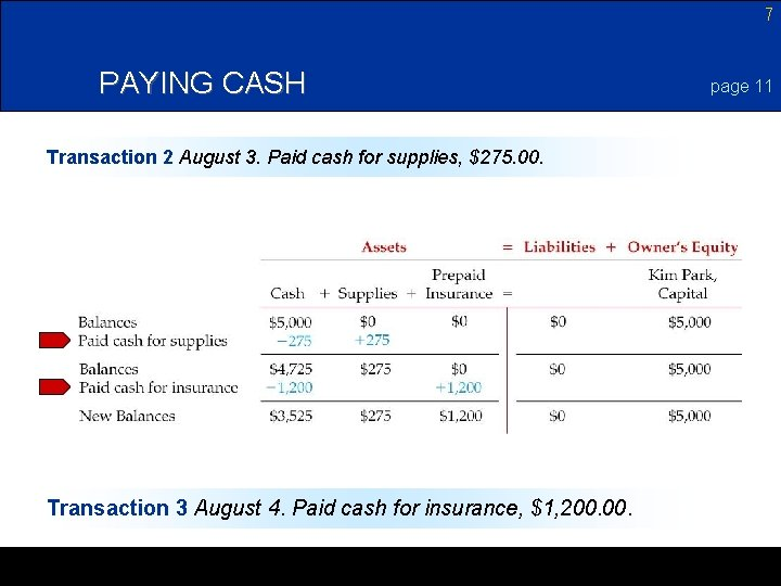 7 PAYING CASH Transaction 2 August 3. Paid cash for supplies, $275. 00. Transaction