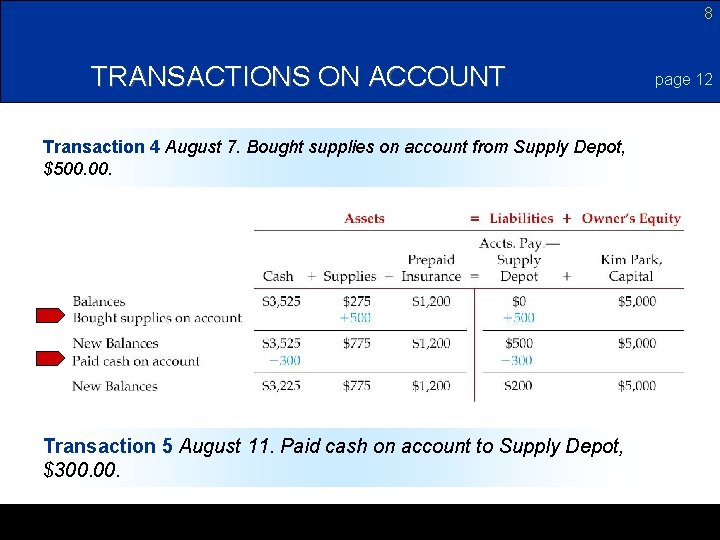 8 TRANSACTIONS ON ACCOUNT Transaction 4 August 7. Bought supplies on account from Supply