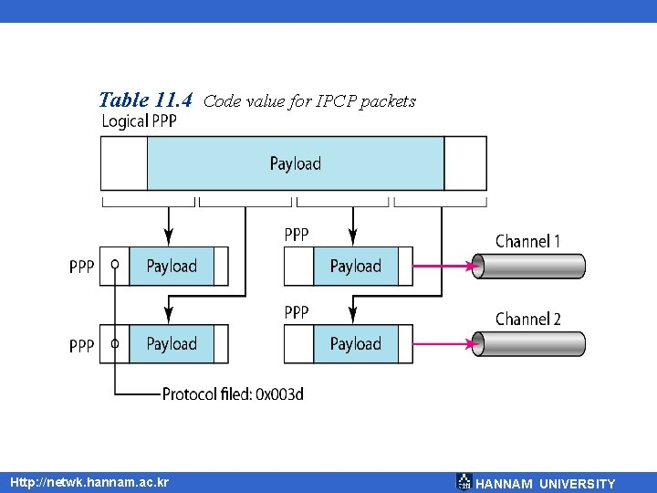 Table 11. 4 Code value for IPCP packets Http: //netwk. hannam. ac. kr HANNAM