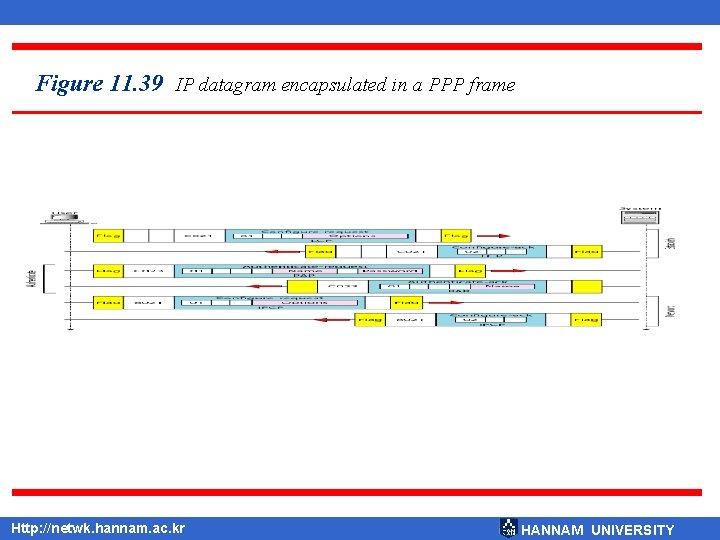 Figure 11. 39 IP datagram encapsulated in a PPP frame Http: //netwk. hannam. ac.