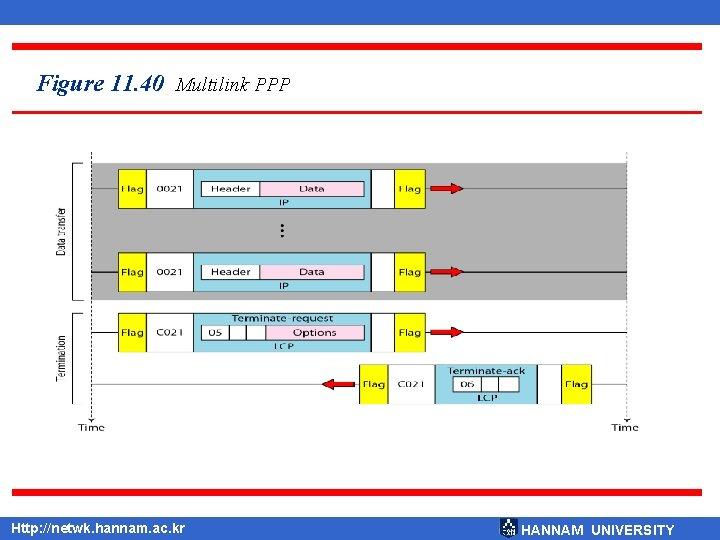 Figure 11. 40 Multilink PPP Http: //netwk. hannam. ac. kr HANNAM UNIVERSITY