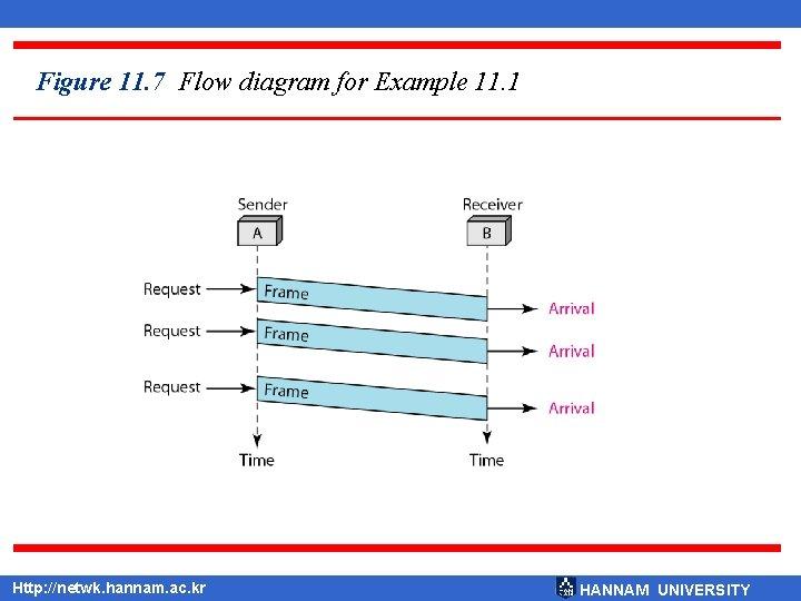 Figure 11. 7 Flow diagram for Example 11. 1 Http: //netwk. hannam. ac. kr