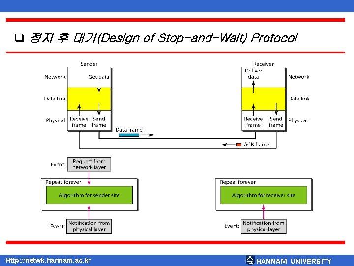 q 정지 후 대기(Design of Stop-and-Wait) Protocol Http: //netwk. hannam. ac. kr HANNAM UNIVERSITY