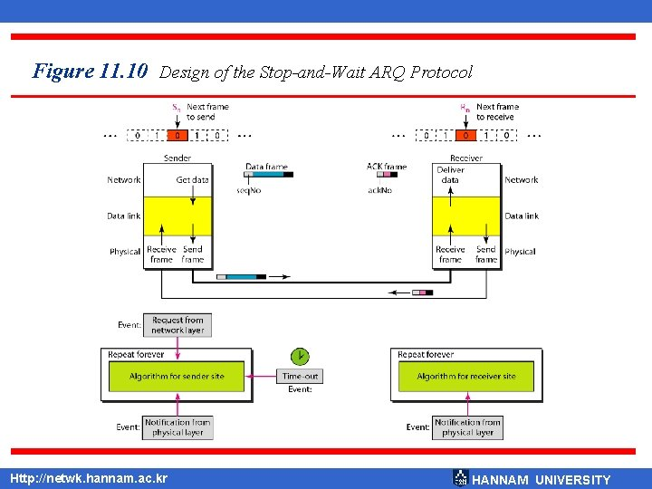 Figure 11. 10 Design of the Stop-and-Wait ARQ Protocol Http: //netwk. hannam. ac. kr