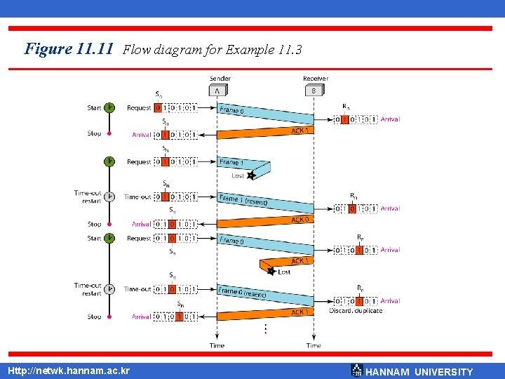 Figure 11. 11 Flow diagram for Example 11. 3 Http: //netwk. hannam. ac. kr