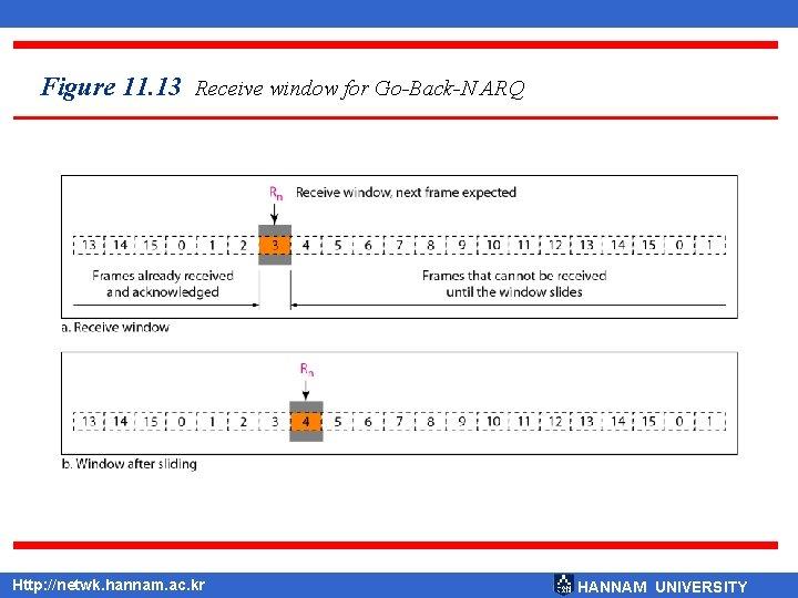 Figure 11. 13 Receive window for Go-Back-N ARQ Http: //netwk. hannam. ac. kr HANNAM